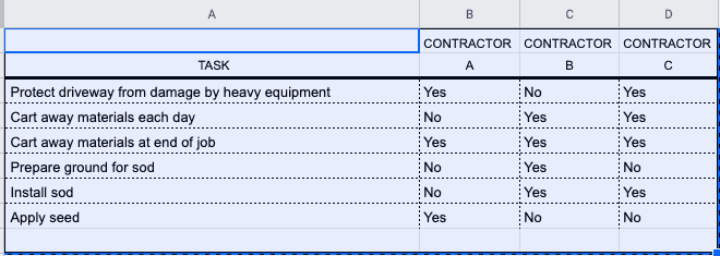 Spreadsheet showing how to level bids between three contractor by listing tasks each contractor includes